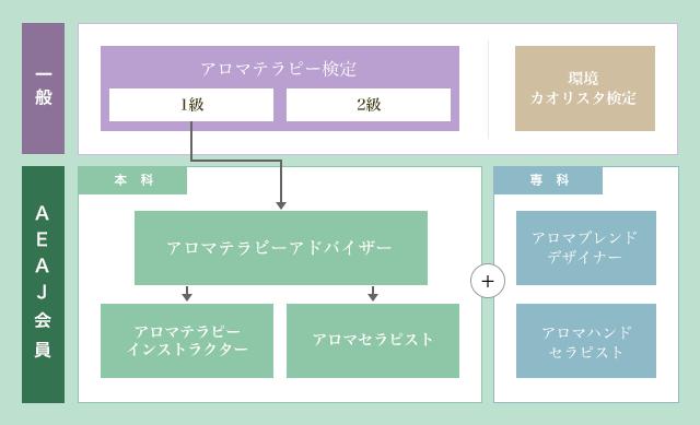 AEAJ検定制度